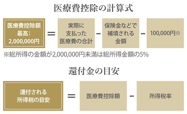 医療費控除の計算式と還付金の目安